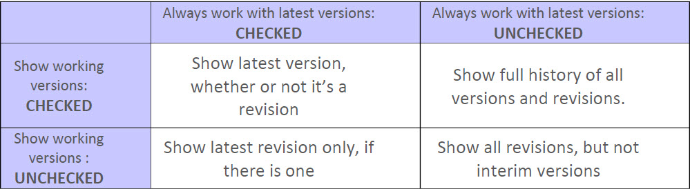 always work with latest versions checked vs unchecked