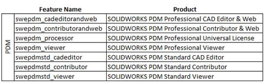 Configuring SNL Server in SOLIDWORKS PDM