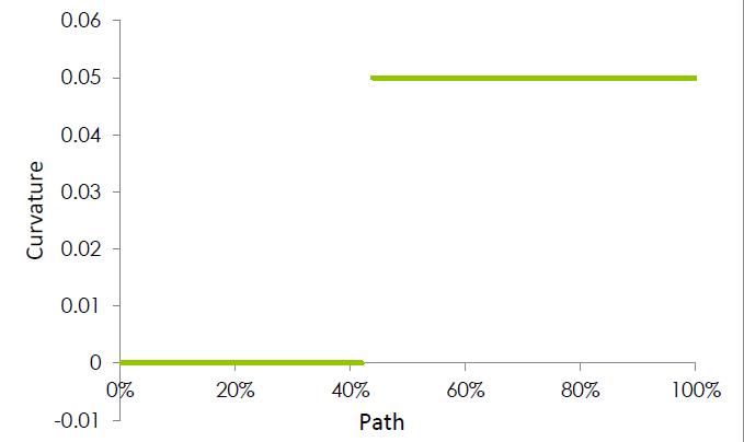 Curvature Path Chart