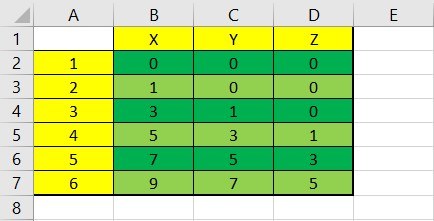Data points in Excel