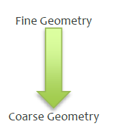 Fine Geometry to Coarse Geometry
