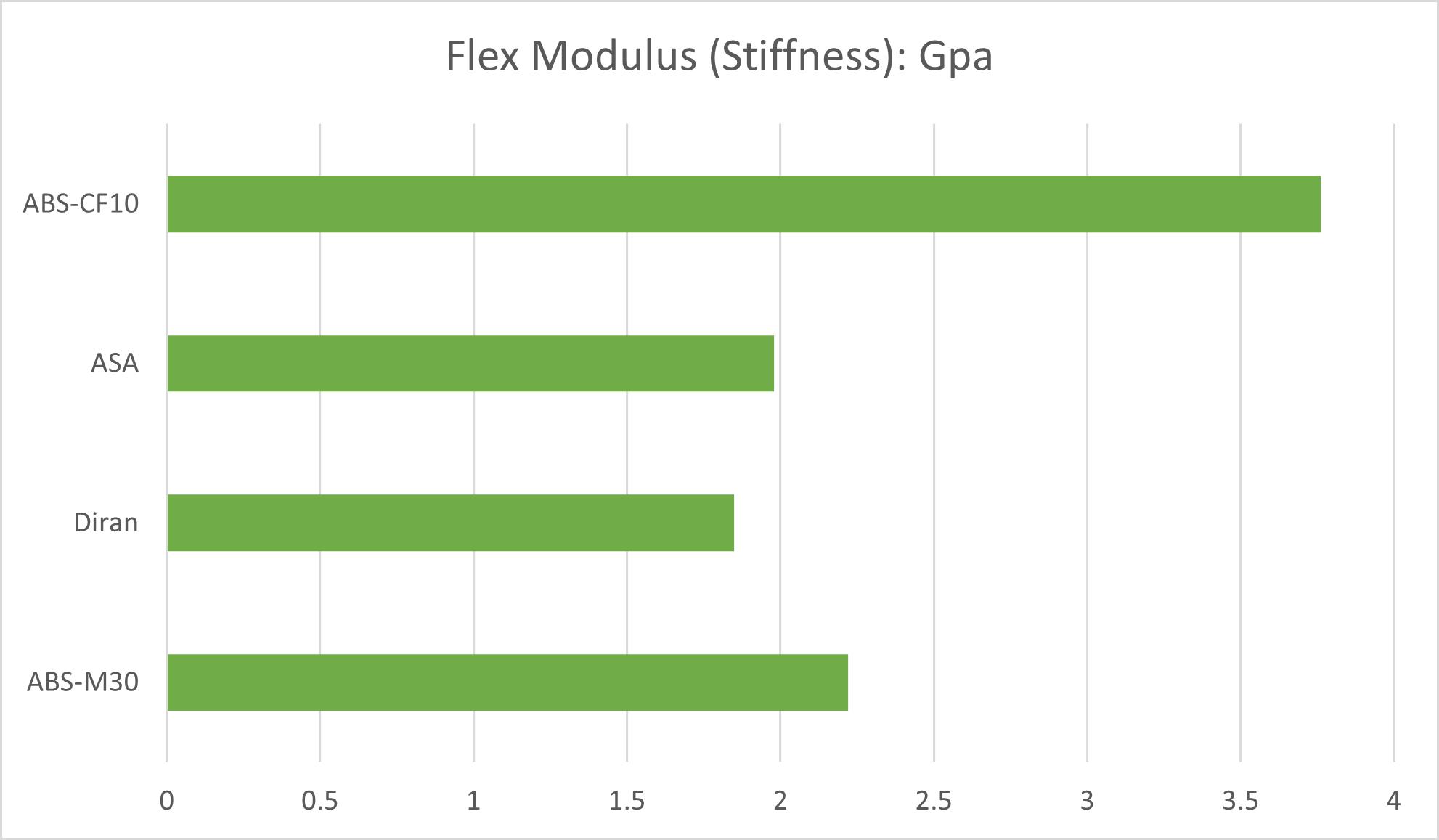 Flex Modulus Stiffness GPA
