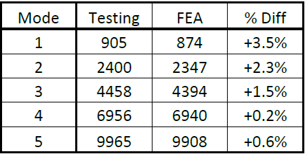 Frequency Analysis comparison results