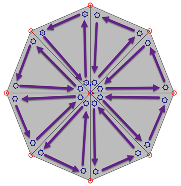 Gauss Point Element in SOLIDWORKS Simulation