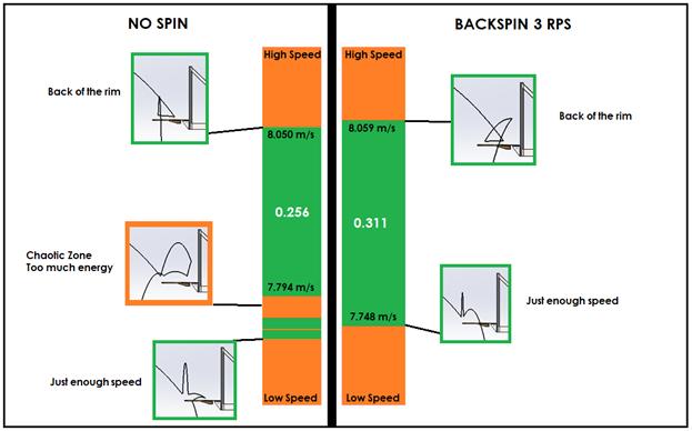 No backspin vs backspin comparison