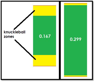 Knuckleball Zones Simulation Analysis