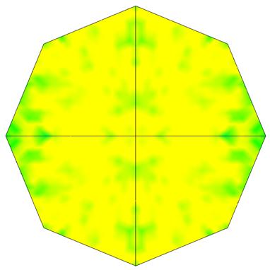 Node Value Plot in SOLIDWORKS Simulation