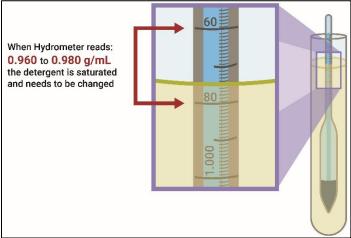 Hydrometer reading PostPropcess