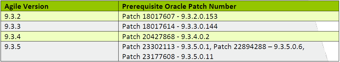 Server Patches Required for PLM Mobile