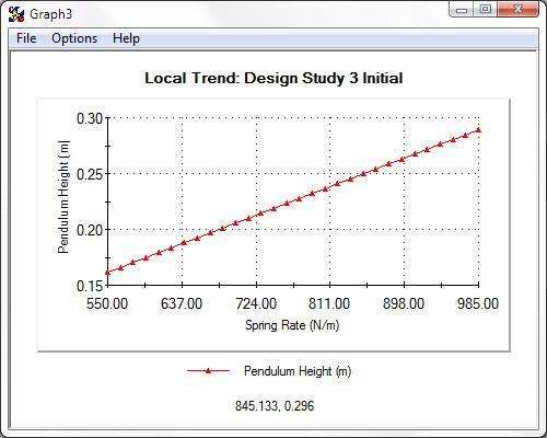 SOLIDWORKS Local Trend Design Study
