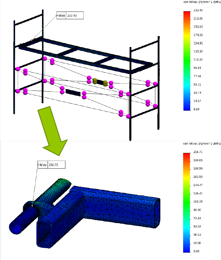 SOLIDWORKS Simulation Submodeling Pros and Cons